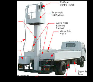 Durable Waste Water Truck 350 - 3000 mm Height For B757 / B767 / B777